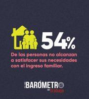 Más de la mitad de la población tiene problemas económicos y no satisface necesidades con ingreso familiar: Barómetro del Trabajo